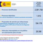 La Delegación de Gobierno de Madrid empieza a comunicar las denuncias por incumplir el estado de alarma